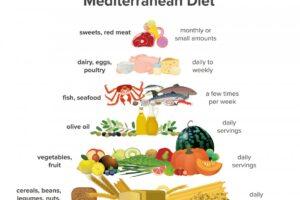 Benefits of the Mediterranean diet on intestinal health